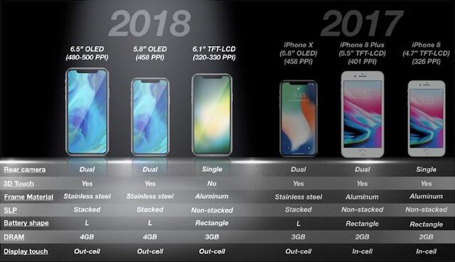 استفاده احتمالی اپل از نمایشگر MLCD+ برای آیفون 6.1 اینچی