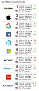 آمازون به عنوان ارزشمندترین برند در ایالات متحده از اپل سبفت گرفت