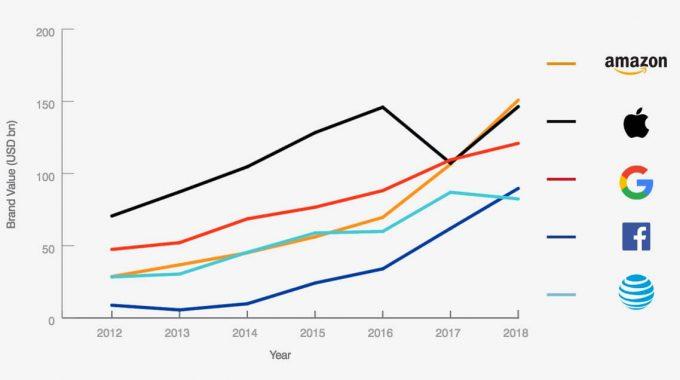 آمازون به عنوان ارزشمندترین برند در ایالات متحده از اپل سبقت گرفت