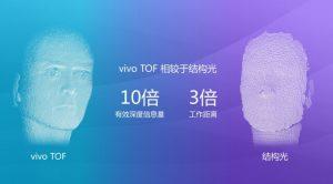 تکنولوژی TOF تشخیص چهره Vivo ویوو 10 برابر بهتر از Face ID اپل