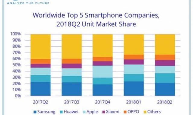 هواوی از اپل در بازار موبایل و گوشی هوشمند پیشی گرفت