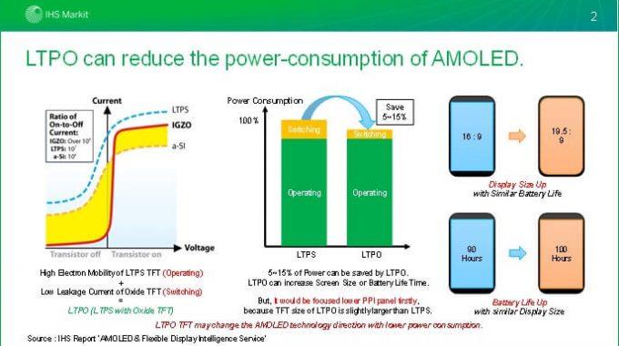 استفاده اپل از تکنولوژی LTPO در نمایشگرهای AMOLED